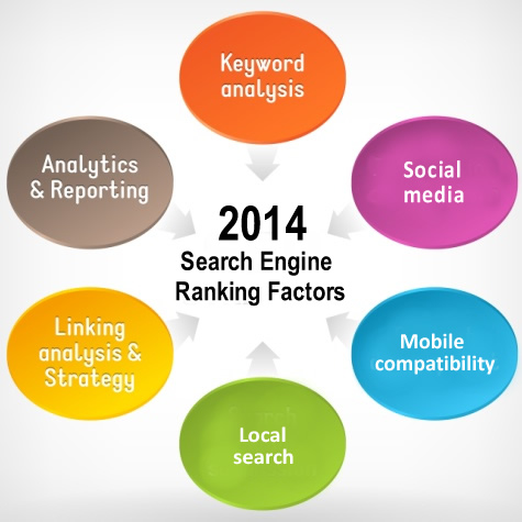 2014-Search-Engine-Ranking-Factors